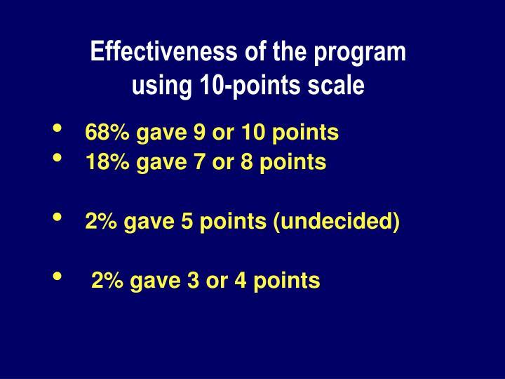 Effectiveness of the program