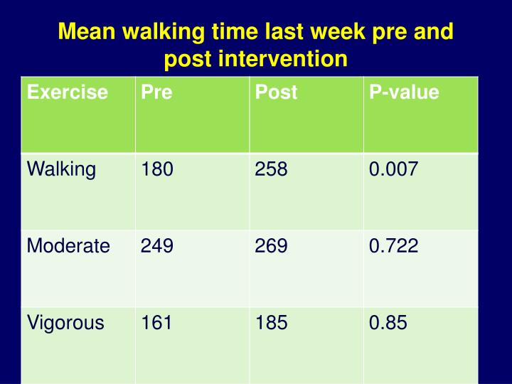 Mean walking time last week pre and post intervention