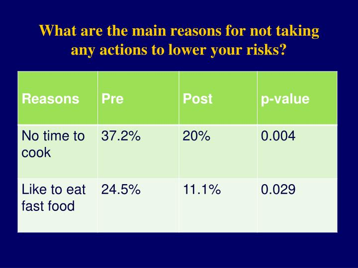 What are the main reasons for not taking any actions to lower your risks?