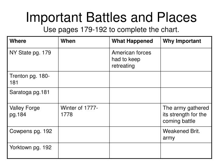 important battles and places use pages 179 192 to complete the chart n.