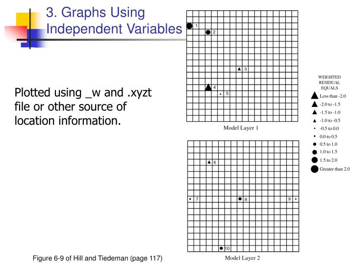 3. Graphs Using