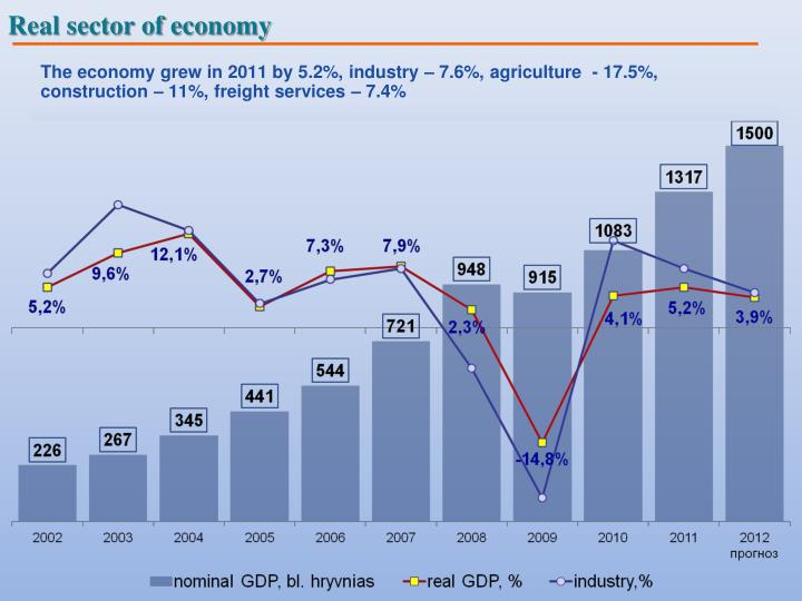 macroeconomic indicators of turkey Indicators from the world bank: data agriculture & rural development agricultural irrigated land (% of total agricultural land.