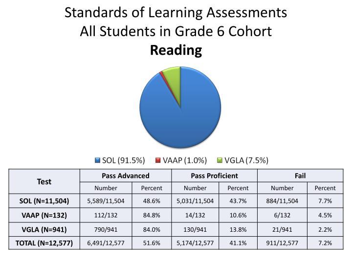 standards of learning assessments all students in grade 6 cohort reading n.