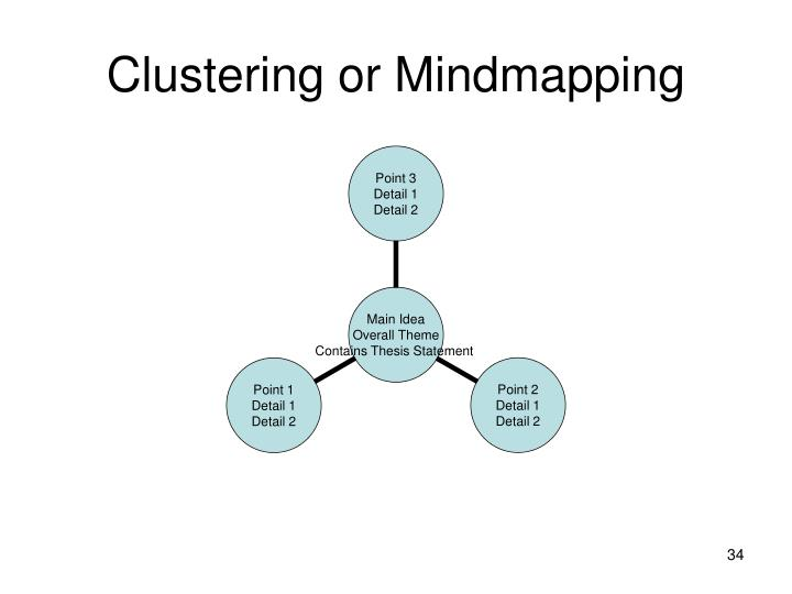 Clustering or Mindmapping