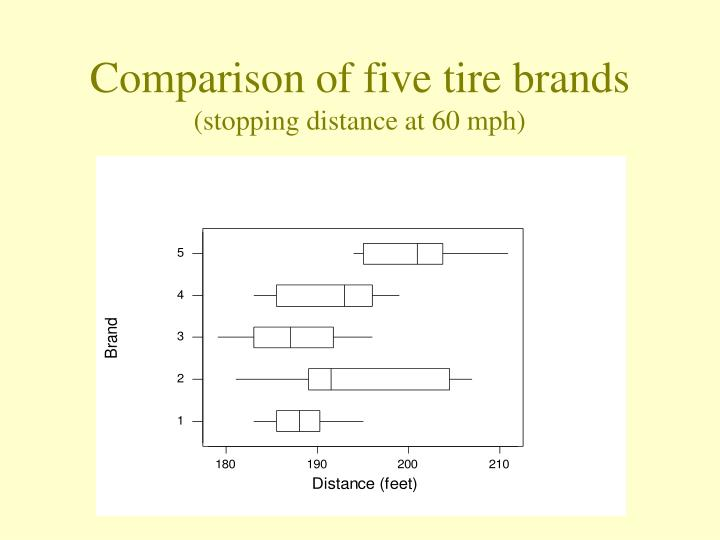 Comparison of five tire brands stopping distance at 60 mph