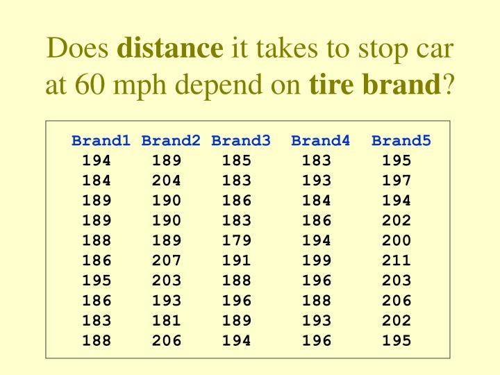 Does distance it takes to stop car at 60 mph depend on tire brand