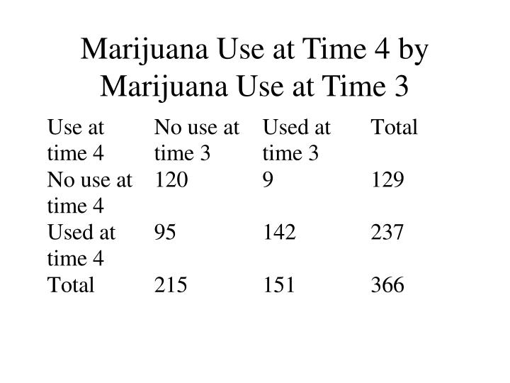 Marijuana Use at Time 4 by Marijuana Use at Time 3