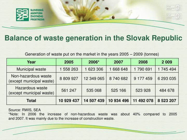 Balance of waste generation in the Slovak Republic