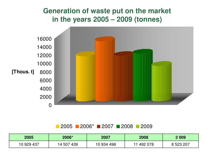 Generation of waste put on the market