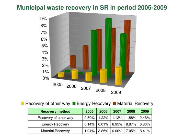 Municipal waste recovery in SR in period 2005-2009