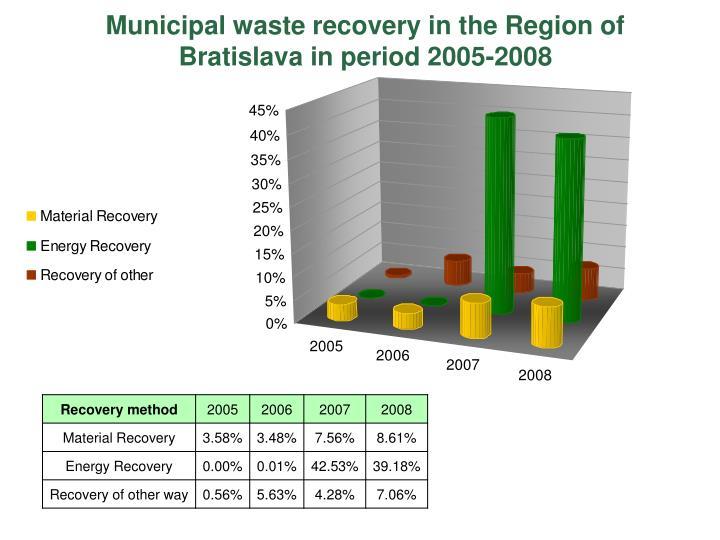 Municipal waste recovery in the Region of Bratislava in period 2005-2008