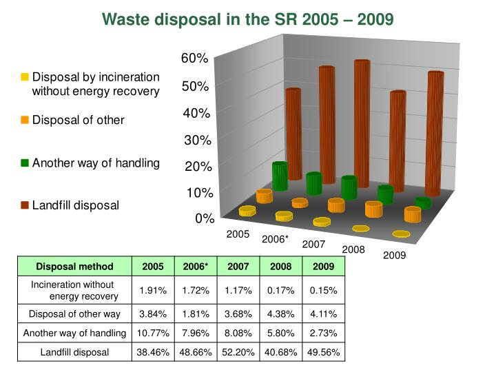 Waste disposal in the