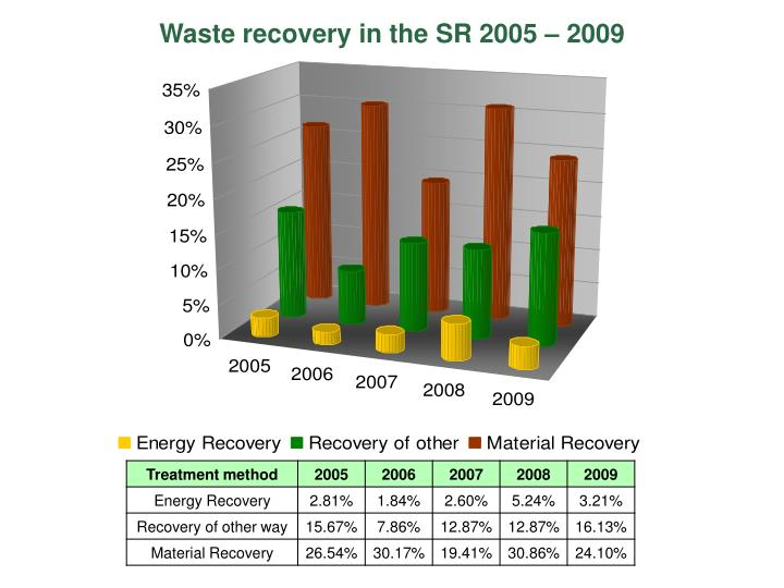 Waste recovery in theSR 2005 – 2009
