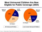 most uninsured children are now eligible for public coverage 2004