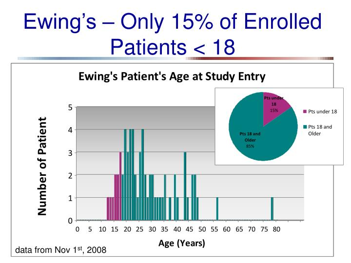 Ewing's – Only 15% of Enrolled Patients < 18