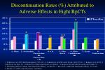 discontinuation rates attributed to adverse effects in eight rpcts