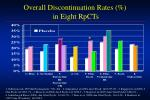 overall discontinuation rates in eight rpcts