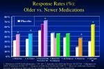 response rates older vs newer medications