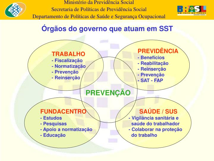 Órgãos do governo que atuam em SST