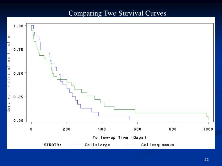 Comparing Two Survival Curves