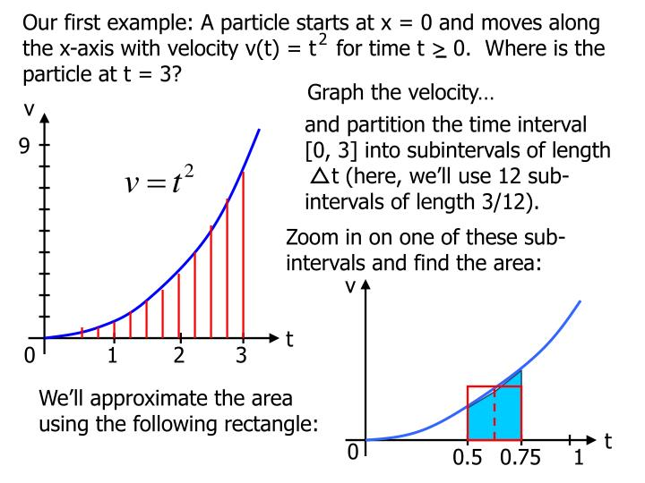Our first example: A particle starts at x = 0 and moves along