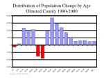distribution of population change by age olmsted county 1990 2000