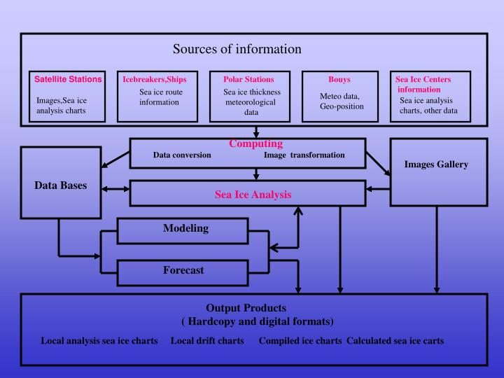sources of information n.