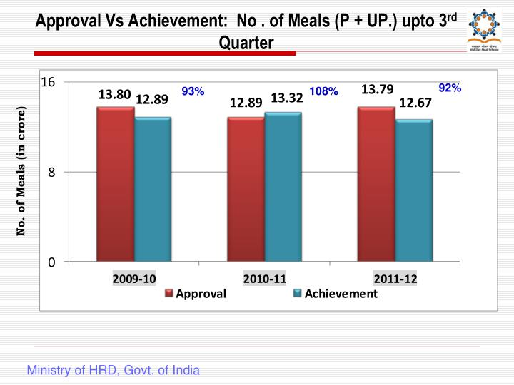 Approval Vs Achievement:  No . of Meals (P + UP.) upto 3