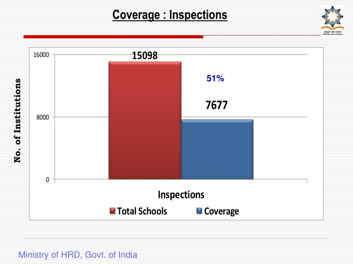 Coverage : Inspections