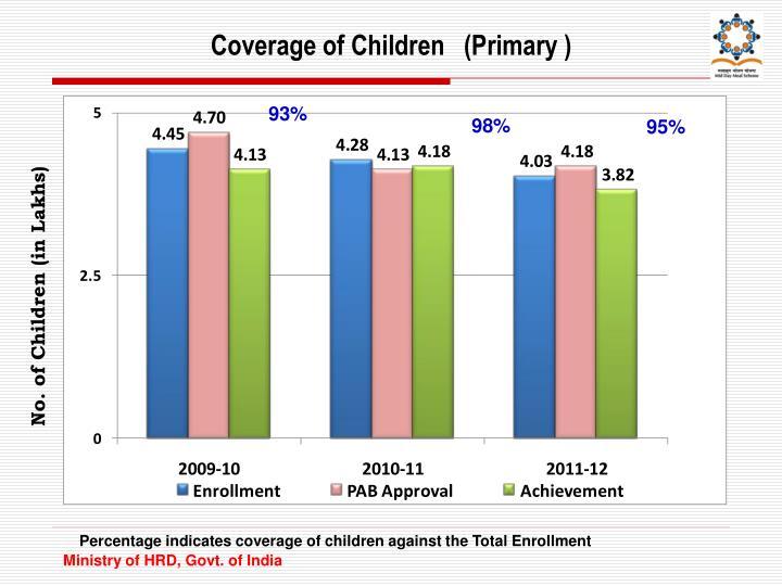 Coverage of Children   (Primary )