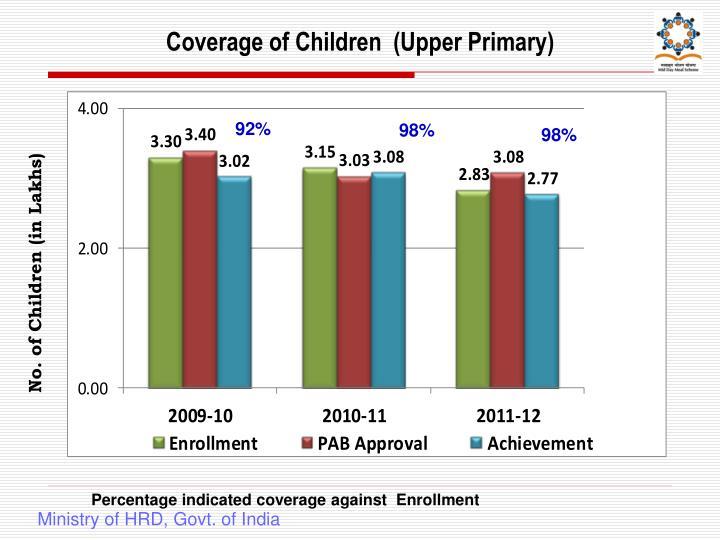 Coverage of Children  (Upper Primary)