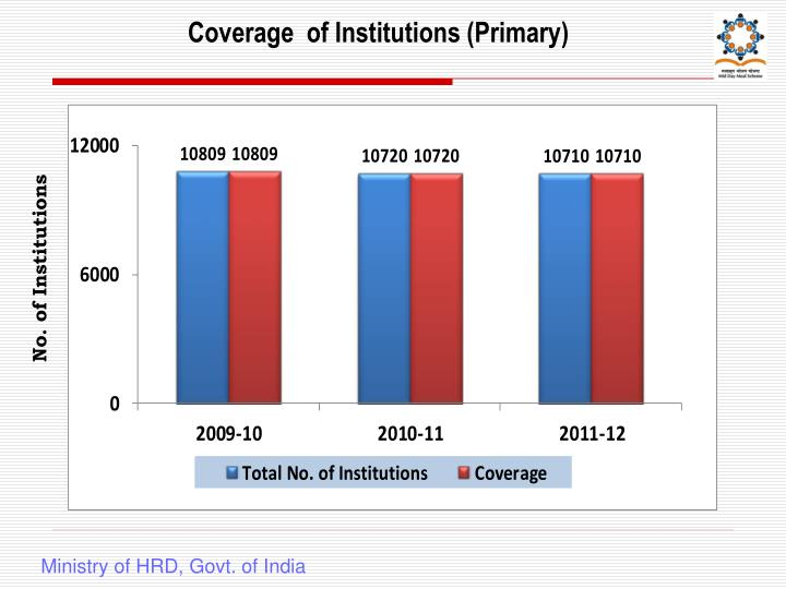 Coverage of institutions primary