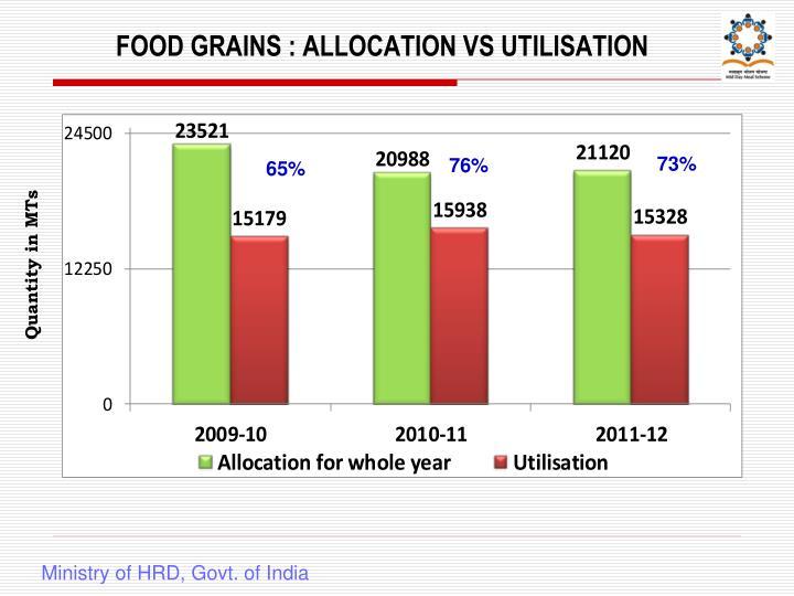 FOOD GRAINS : ALLOCATION VS UTILISATION