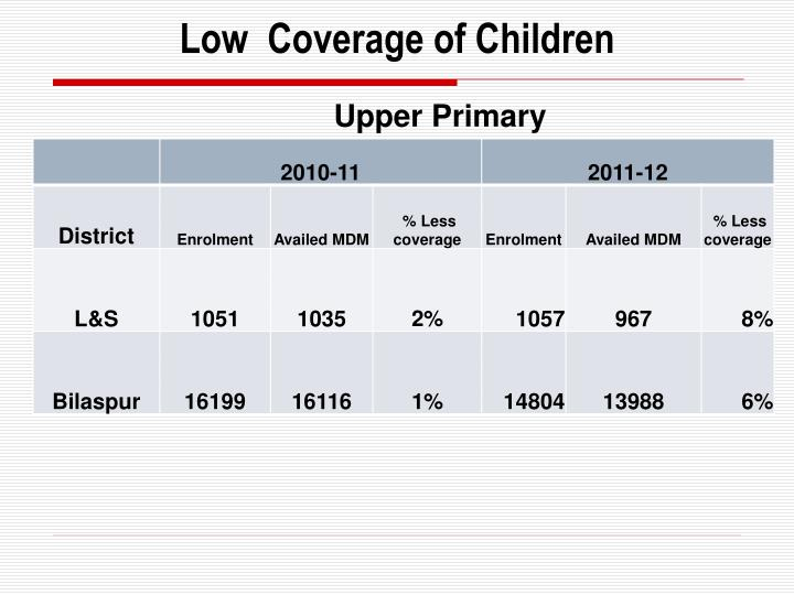 Low  Coverage of Children