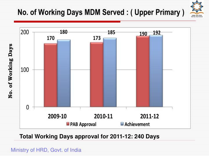 No. of Working Days MDM Served : ( Upper Primary )