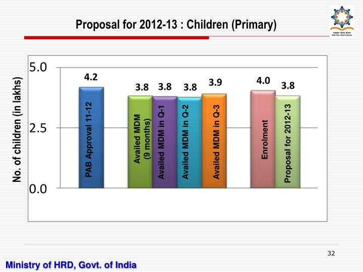 Proposal for 2012-13 : Children (Primary)