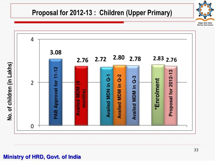 Proposal for 2012-13 :  Children (Upper Primary)