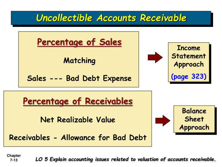 the sale of receivables by a Receivables purchase agreements set up a contractual framework for sales of accounts receivable a company may choose to sell all of its receivables under a single agreement, or it may choose to sell an undivided interest in its pool of receivables.