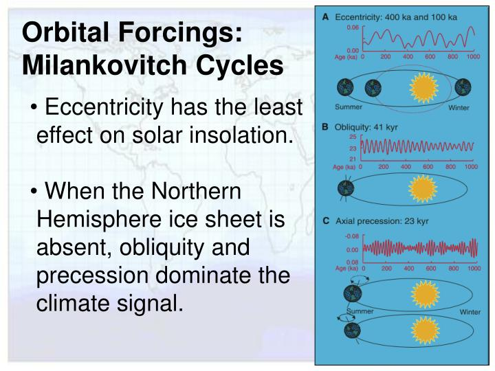 Orbital Forcings: