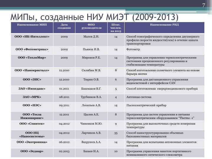 МИПы, созданные НИУ МИЭТ (2009-2013)