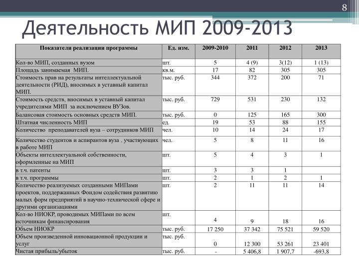 Деятельность МИП 2009-2013