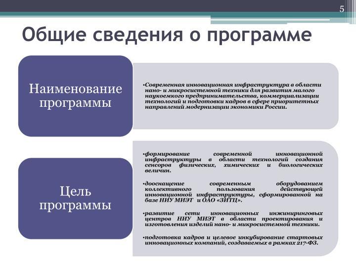 Общие сведения о программе
