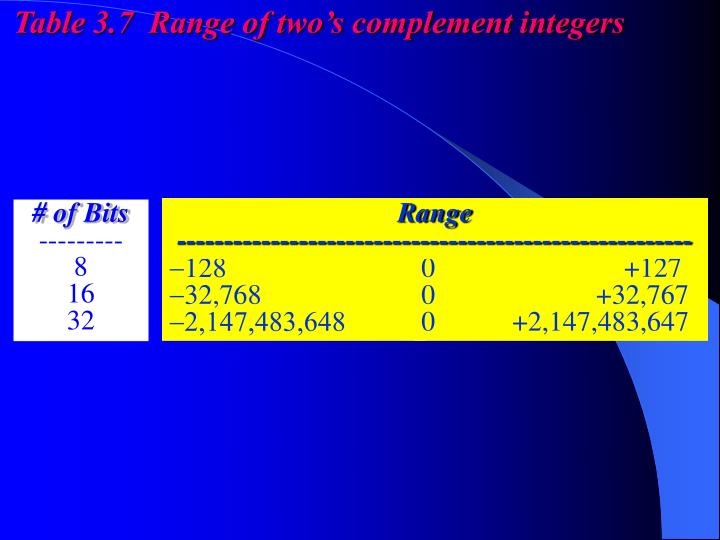 Table 3.7  Range of two's complement integers