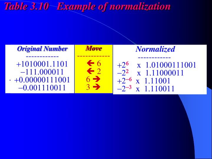 Table 3.10   Example of normalization
