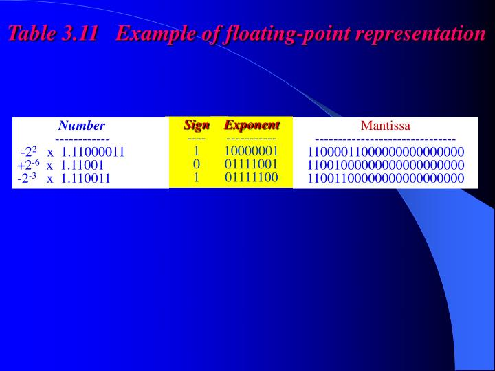 Table 3.11   Example of floating-point representation