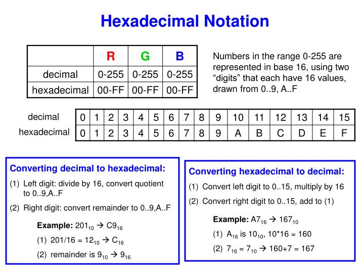 Hexadecimal Notation