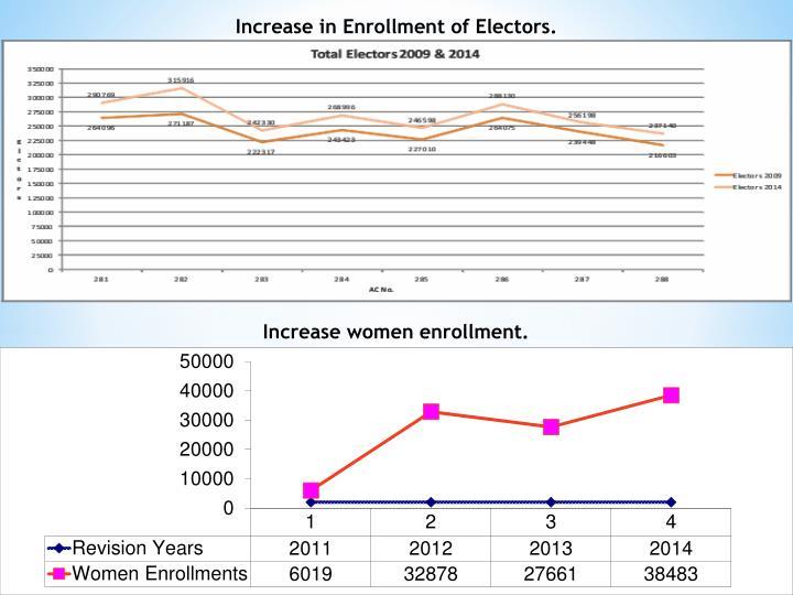 Increase in Enrollment of Electors.