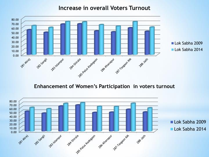 Increase in overall Voters