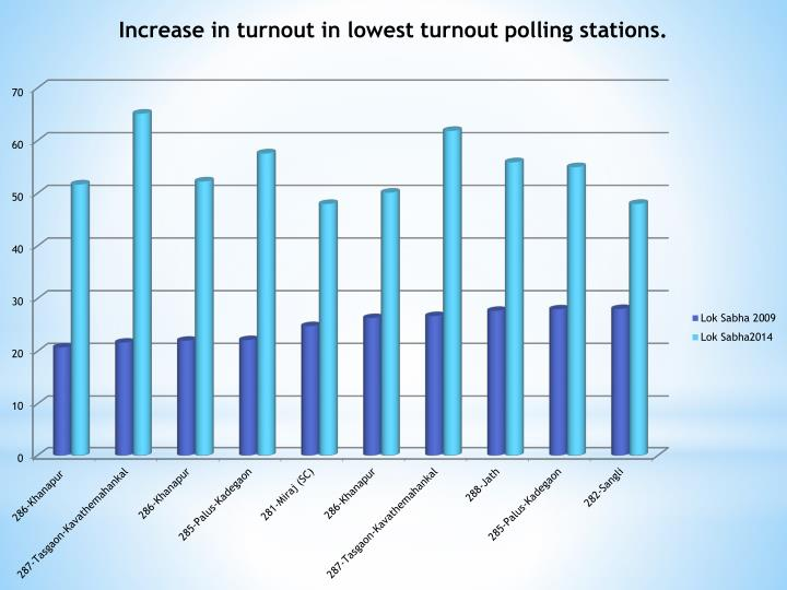 Increase in turnout in