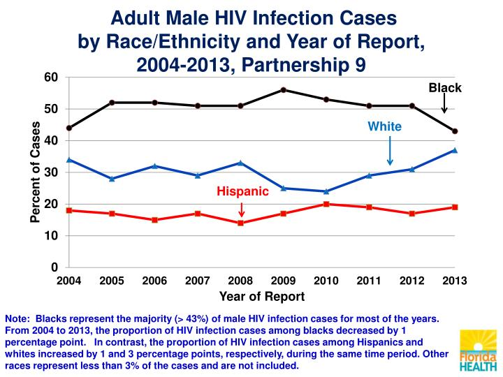 Adult Male HIV Infection Cases
